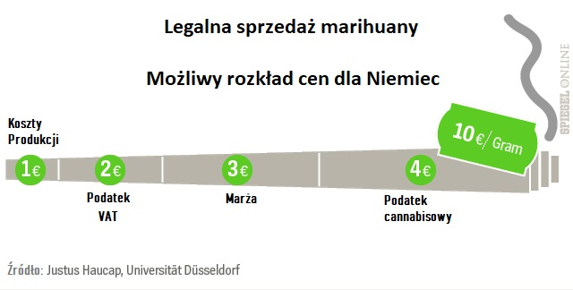 Miliardy Dochodów z Legalnej Marihuany dla Fiskusa, kanabis.info